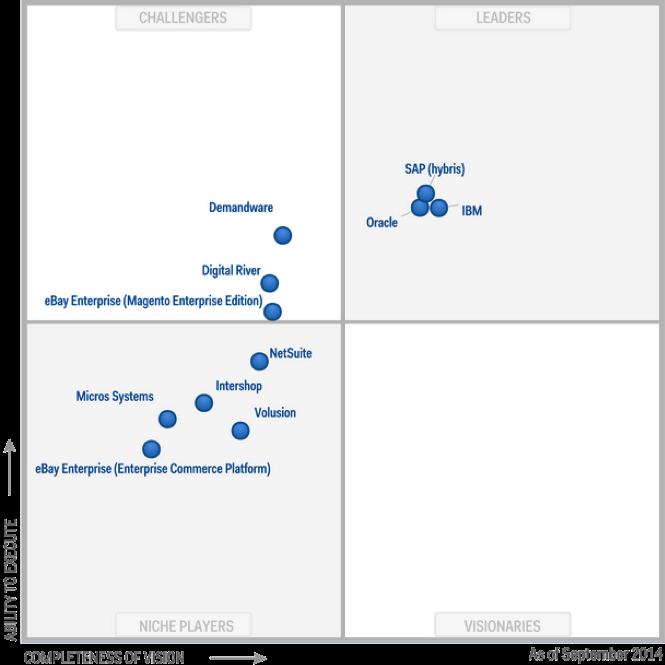 Figure 1. Magic Quadrant for Digital Commerce
